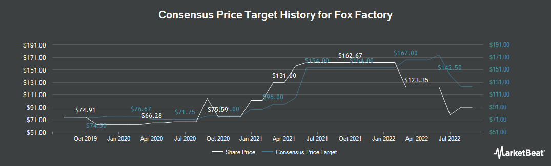 Price Target History for Fox Factory (NASDAQ:FOXF)
