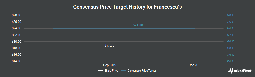 Price Target History for Francesca`s Holdings Corporation (NASDAQ:FRAN)