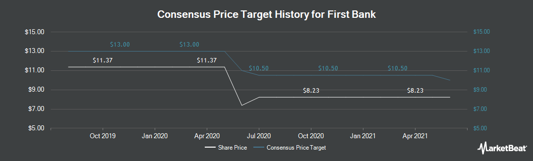 Price Target History for First Bank (NASDAQ:FRBA)