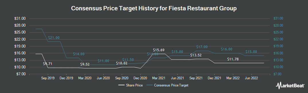 Price Target History for Fiesta Restaurant Group (NASDAQ:FRGI)
