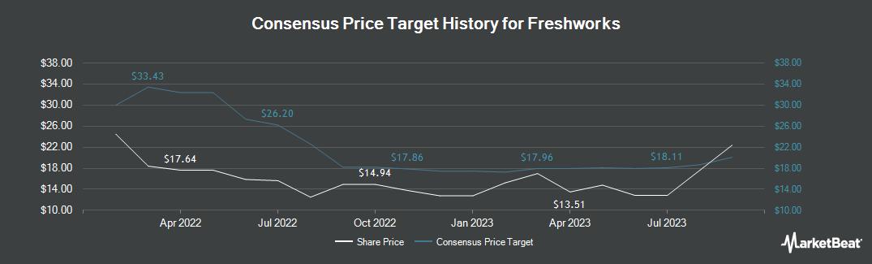 Price Target History for Papa Murphy`s Holdings (NASDAQ:FRSH)