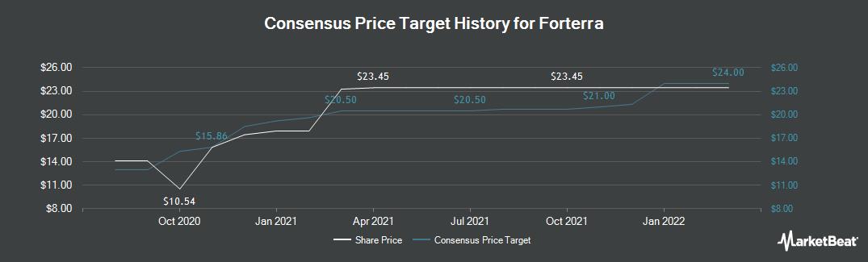 Price Target History for Forterra (NASDAQ:FRTA)