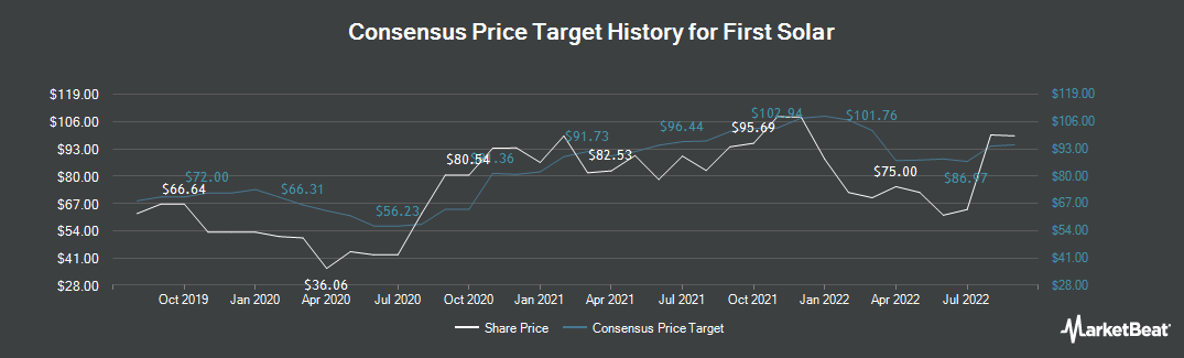 Price Target History for First Solar (NASDAQ:FSLR)