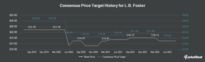 Price Target History for L.B. Foster (NASDAQ:FSTR)