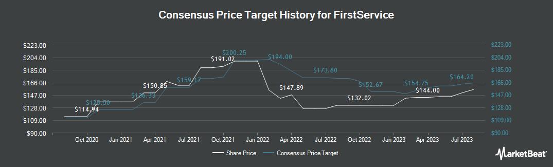 Price Target History for FirstService (NASDAQ:FSV)