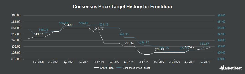 Price Target History for Frontdoor (NASDAQ:FTDR)
