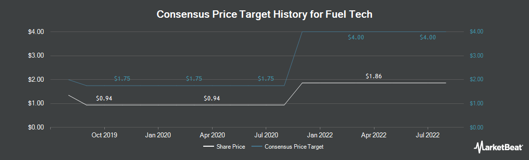 Price Target History for Fuel Tech (NASDAQ:FTEK)