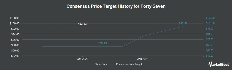 Price Target History for Forty Seven (NASDAQ:FTSV)