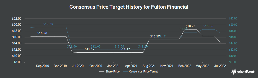 Price Target History for Fulton Financial (NASDAQ:FULT)