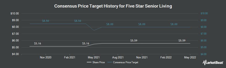 Price Target History for Five Star Senior Living (NASDAQ:FVE)