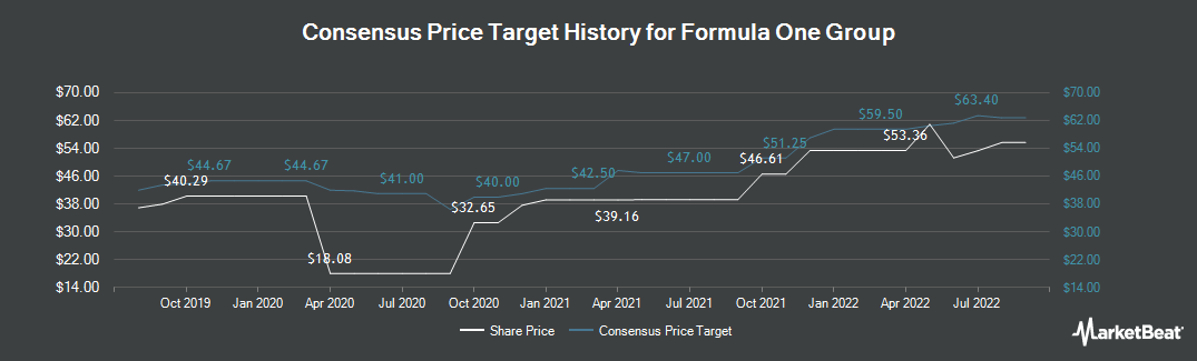 Price Target History for Liberty Media Corporation (NASDAQ:FWONA)