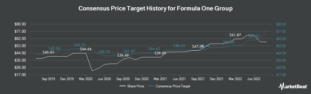 Price Target History for Liberty Media Corporation (NASDAQ:FWONK)