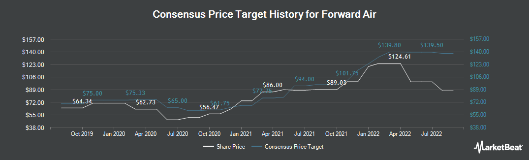 Price Target History for Forward Air (NASDAQ:FWRD)