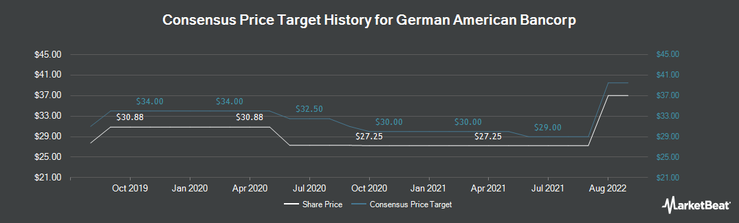 Price Target History for German American Bancorp. (NASDAQ:GABC)