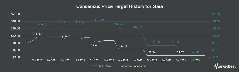 Price Target History for Gaia (NASDAQ:GAIA)