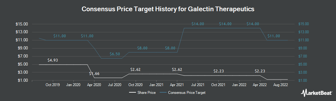 Price Target History for Galectin Therapeutics (NASDAQ:GALT)