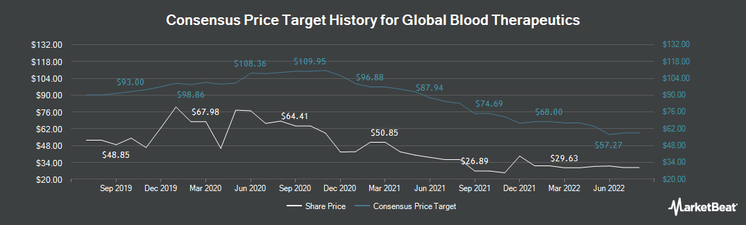 Price Target History for Global Blood Therapeutics (NASDAQ:GBT)