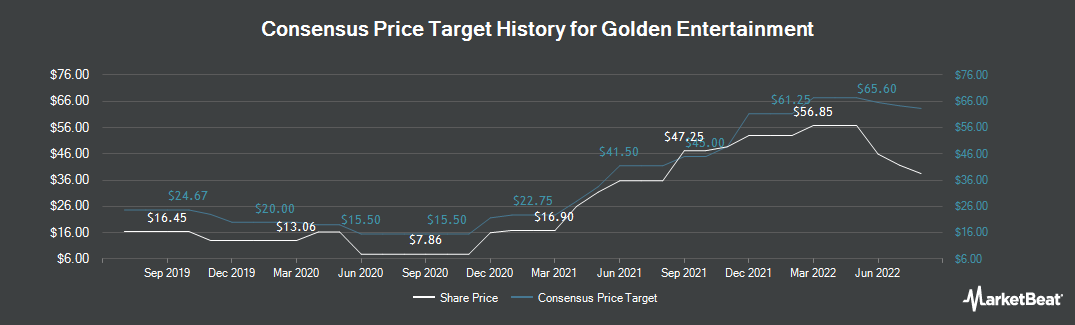 Price Target History for Golden Entertainment (NASDAQ:GDEN)