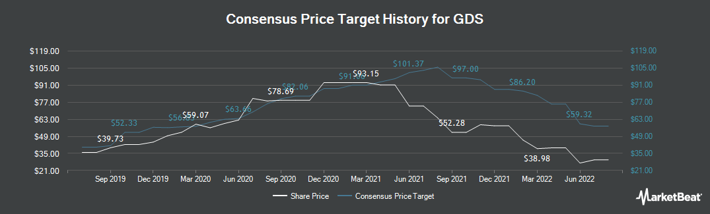 Price Target History for GDS HOLDINGS (NASDAQ:GDS)