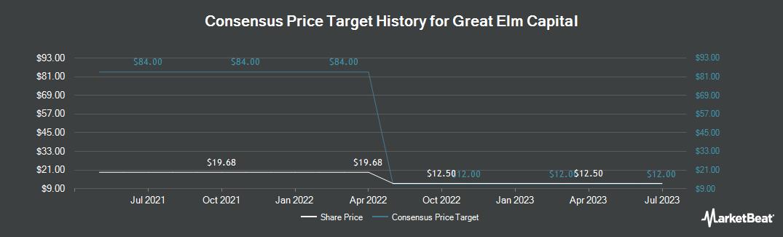 Price Target History for Great Elm Capital (NASDAQ:GECC)