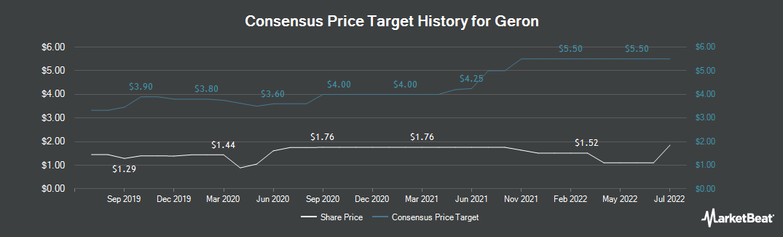 Price Target History for Geron (NASDAQ:GERN)