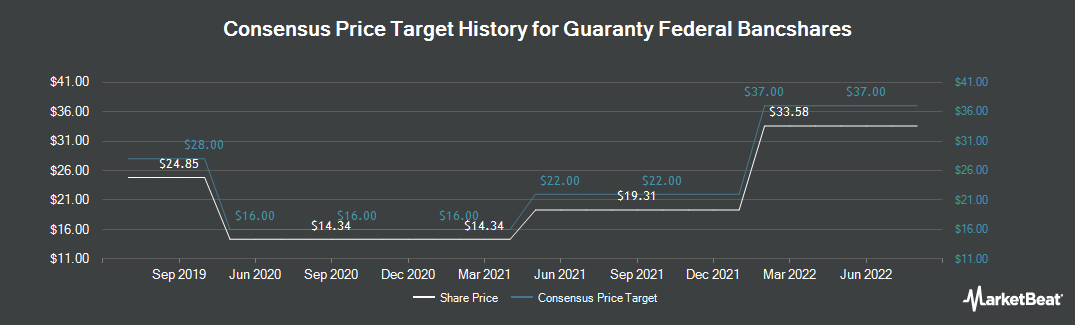 Price Target History for Guaranty Federal Bancshares (NASDAQ:GFED)