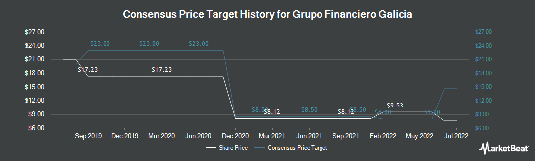 Price Target History for Galicia Financial Group (NASDAQ:GGAL)