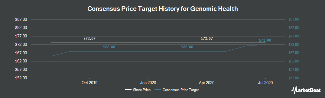 Price Target History for Genomic Health (NASDAQ:GHDX)