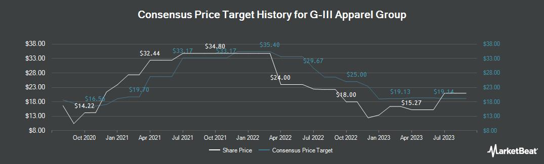 Price Target History for G-III Apparel Group (NASDAQ:GIII)