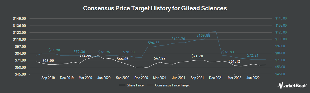 Price Target History for Gilead Sciences (NASDAQ:GILD)