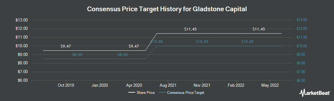 Price Target History for Gladstone Capital (NASDAQ:GLAD)