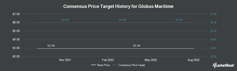Price Target History for Globus Maritime Limited (NASDAQ:GLBS)