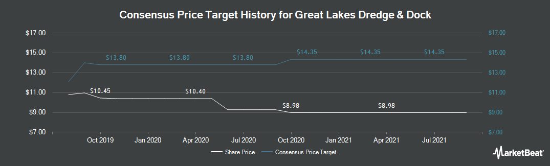 Price Target History for Great Lakes Dredge & Dock (NASDAQ:GLDD)