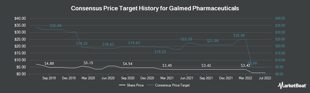 Price Target History for Galmed Pharmaceuticals (NASDAQ:GLMD)