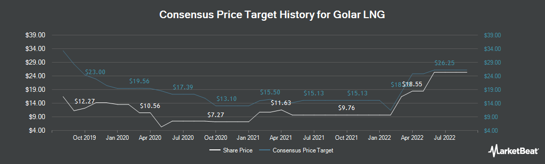 Price Target History for Golar LNG Limited (NASDAQ:GLNG)