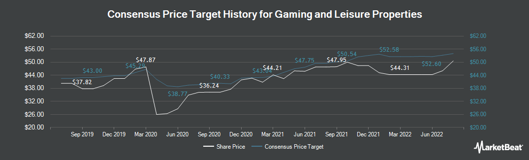Price Target History for Gaming and Leisure Properties (NASDAQ:GLPI)