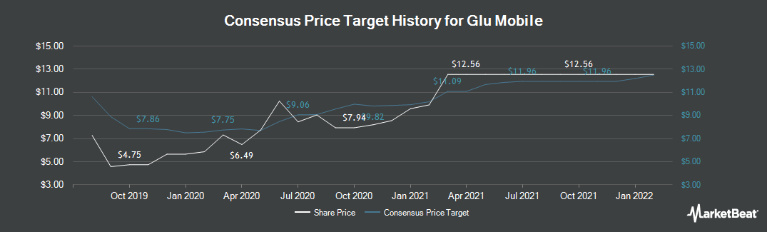 Price Target History for Glu Mobile (NASDAQ:GLUU)