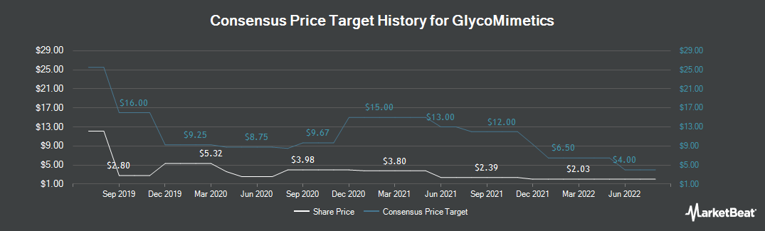 Price Target History for GlycoMimetics (NASDAQ:GLYC)