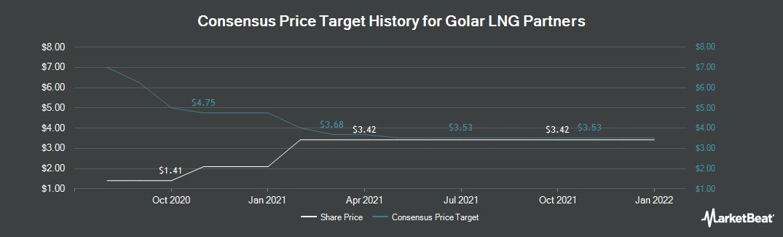 Price Target History for Golar LNG Partners LP (NASDAQ:GMLP)