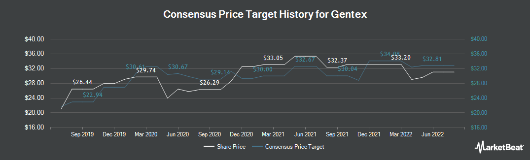 Price Target History for Gentex Corporation (NASDAQ:GNTX)