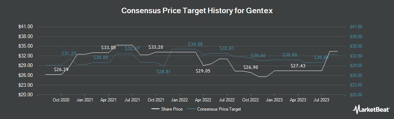 Price Target History for Gentex (NASDAQ:GNTX)