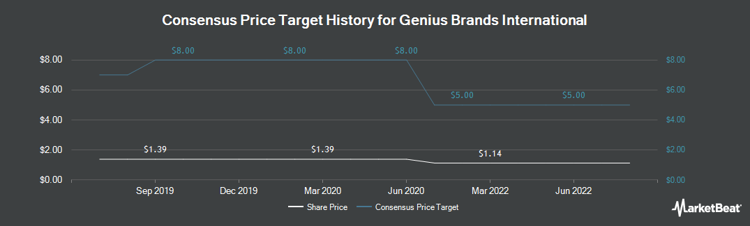Price Target History for Genius Brands International (NASDAQ:GNUS)