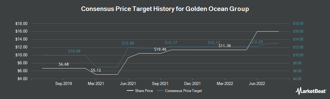 Price Target History for Golden Ocean Group (NASDAQ:GOGL)