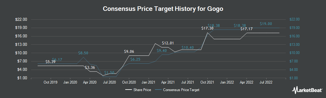 Price Target History for Gogo Inflight Internet (NASDAQ:GOGO)