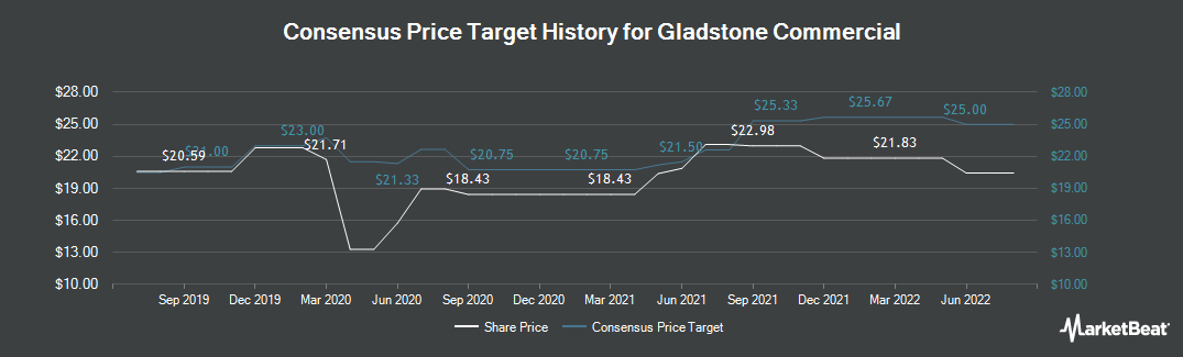 Price Target History for Gladstone Commercial Corporation (NASDAQ:GOOD)