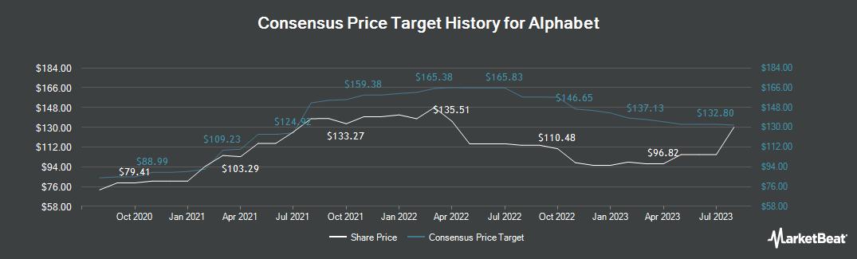 Price Target History for Alphabet (NASDAQ:GOOG)