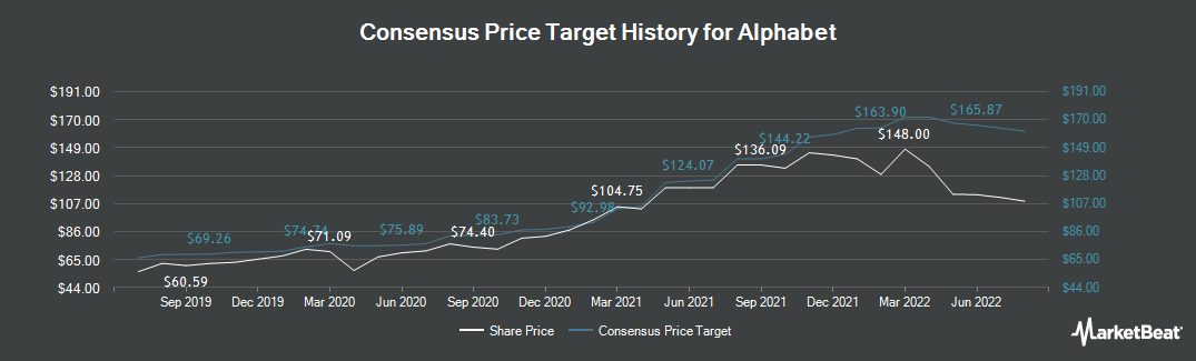 Price Target History for Alphabet (NASDAQ:GOOGL)