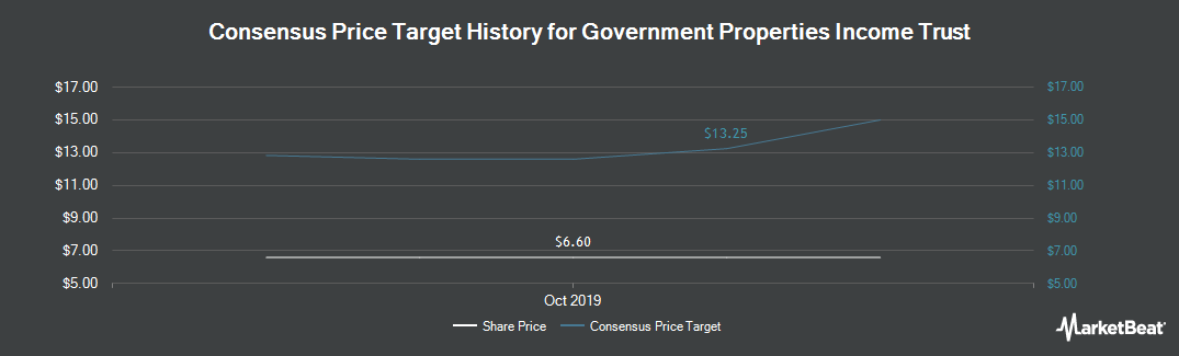 Price Target History for Government Properties Income Trust (NASDAQ:GOV)