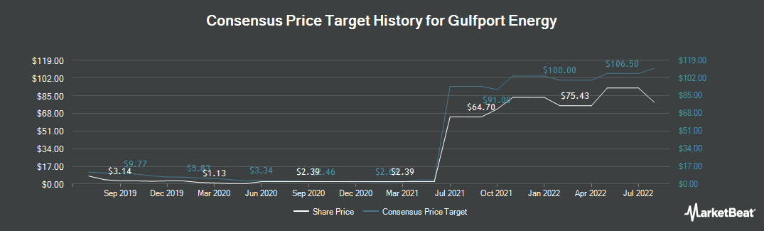 Price Target History for Gulfport Energy (NASDAQ:GPOR)