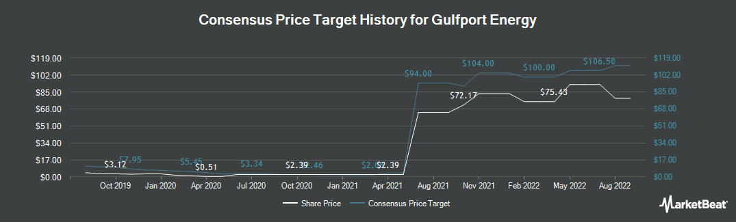 Price Target History for Gulfport Energy Corporation (NASDAQ:GPOR)